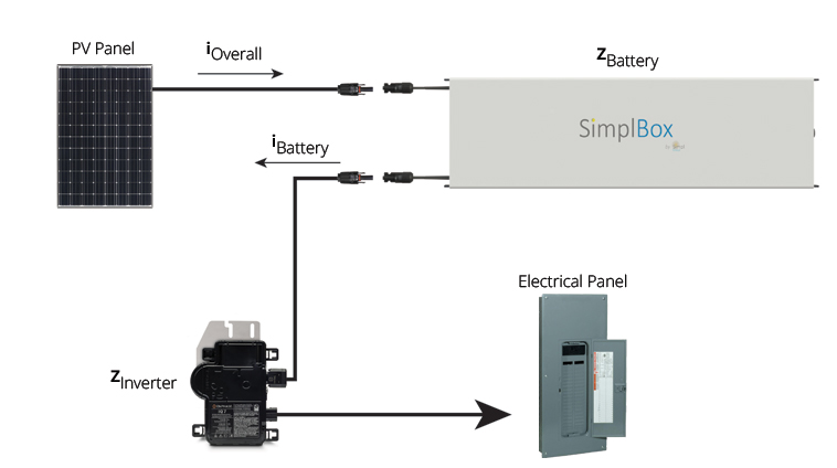 SimplBox System by Simpl Global