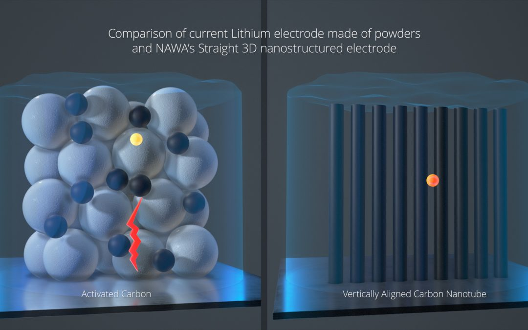 New Fast Electrode Gives Batteries a Big Boost